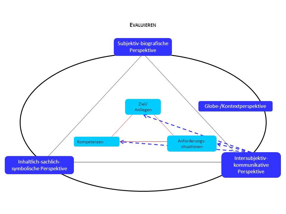 E VALUIEREN Intersubjektiv- kommunikative Perspektive Inhaltlich-sachlich- symbolische Perspektive Subjektiv-biografische Perspektive Anforderungs- si