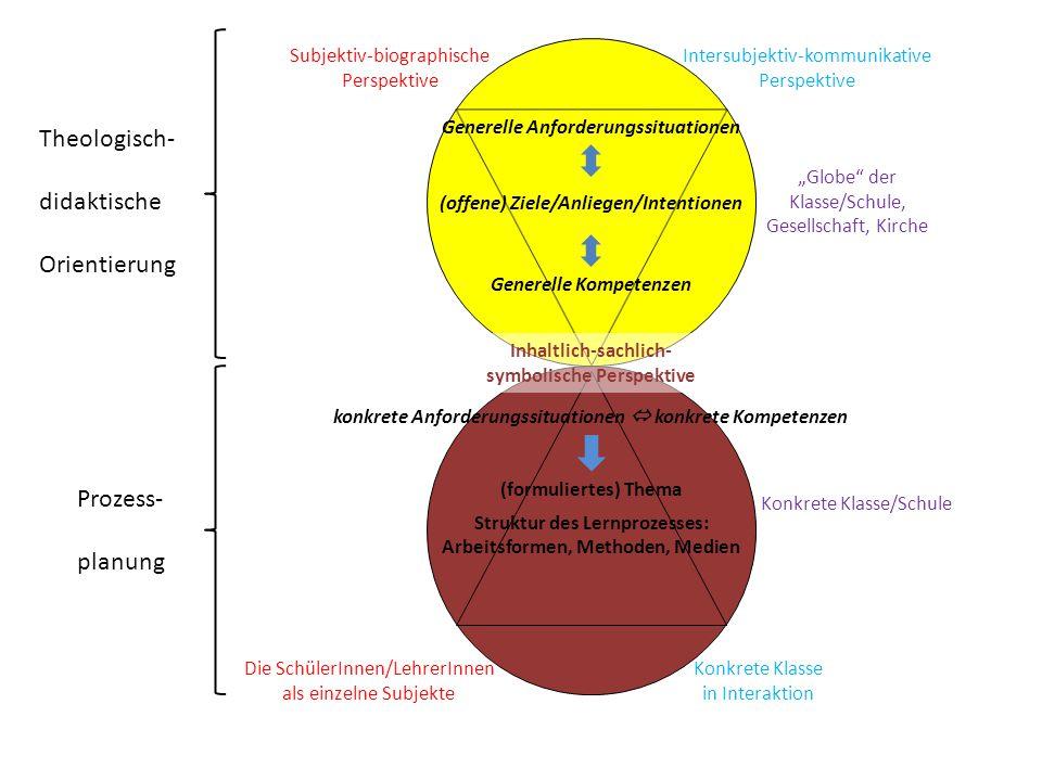Theologisch- didaktische Orientierung Prozess- planung Subjektiv-biographische Perspektive Intersubjektiv-kommunikative Perspektive Die SchülerInnen/L