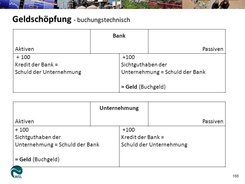 166 Aktiven Bank Passiven + 100 Kredit der Bank = Schuld der Unternehmung +100 Sichtguthaben der Unternehmung = Schuld der Bank = Geld (Buchgeld) Akti