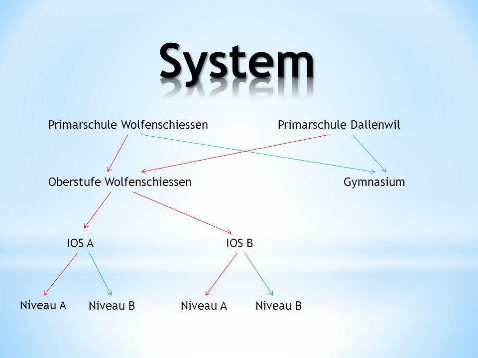 Primarschule WolfenschiessenPrimarschule Dallenwil GymnasiumOberstufe Wolfenschiessen IOS AIOS B Niveau BNiveau A Niveau B