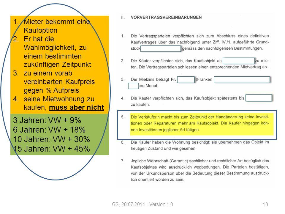GS, 28.07.2014 - Version 1.013 3 Jahren: VW + 9% 6 Jahren: VW + 18% 10 Jahren: VW + 30% 15 Jahren: VW + 45% 1.Mieter bekommt eine Kaufoption 2.Er hat die Wahlmöglichkeit, zu einem bestimmten zukünftigen Zeitpunkt 3.zu einem vorab vereinbarten Kaufpreis gegen % Aufpreis 4.seine Mietwohnung zu kaufen, muss aber nicht