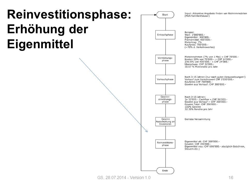 Reinvestitionsphase: Erhöhung der Eigenmittel GS, 28.07.2014 - Version 1.016