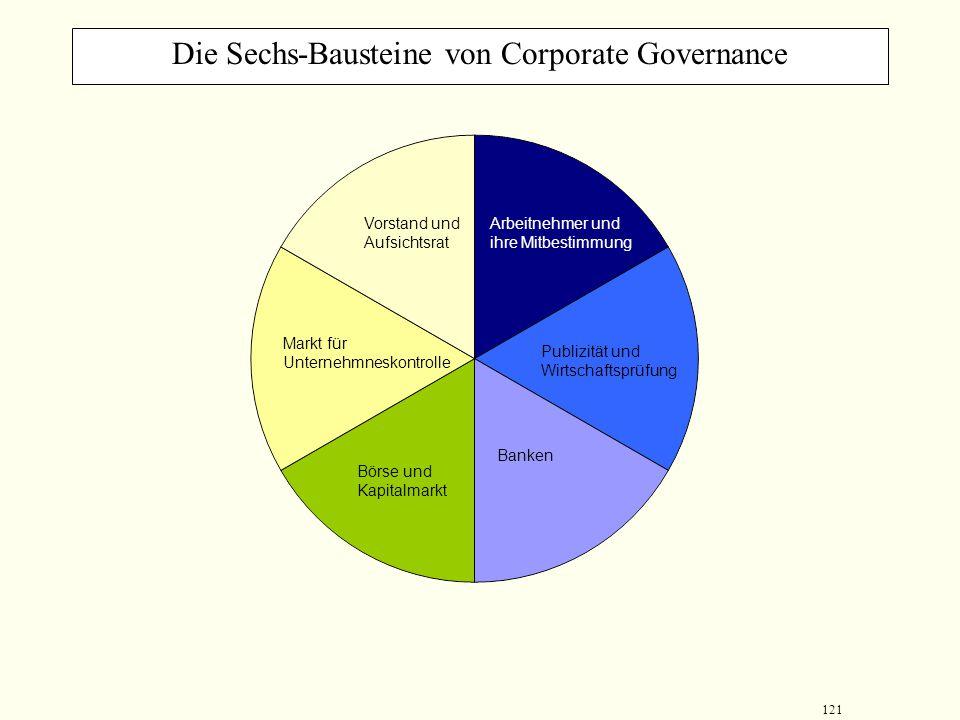 120 Trends im Corporate Governance Anpassung der Bilanzregeln an internationale Rechnungslegungsgrundsätze Verkürzung der Offenlegungsfrist für Jahres