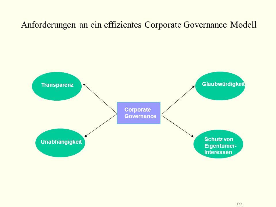 121 Die Sechs-Bausteine von Corporate Governance Vorstand und Aufsichtsrat Banken Börse und Kapitalmarkt Markt für Unternehmneskontrolle Publizität un