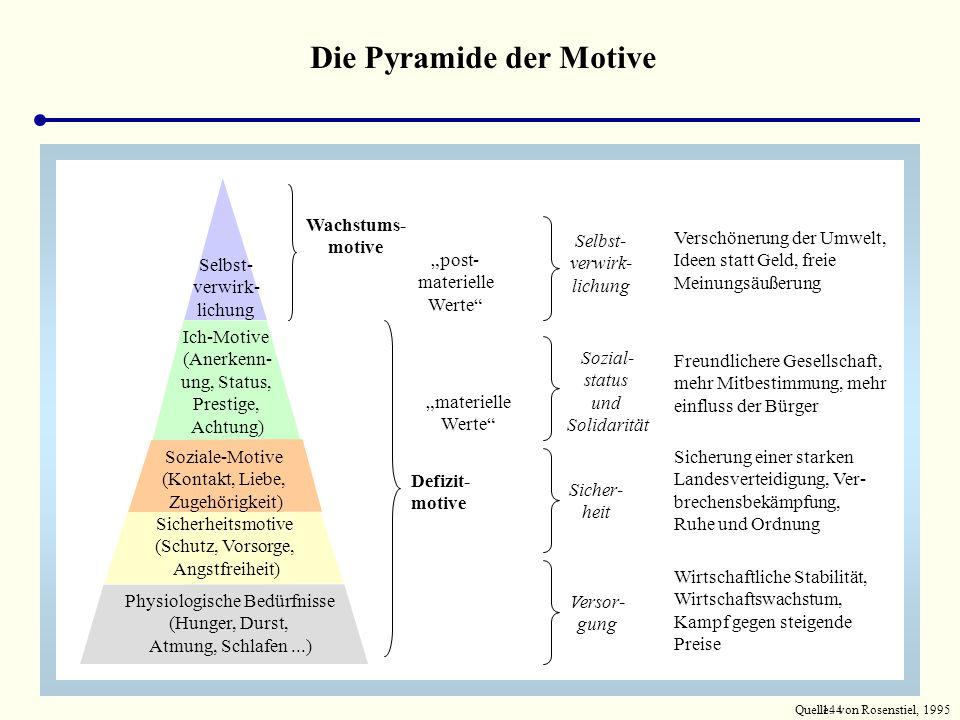 143 Die Pyramide der Motive Selbst- verwirk- lichung Ich-Motive (Anerkennung, Status, Prestige, Achtung) Soziale-Motive (Kontakt, Liebe, Zugehörigkeit