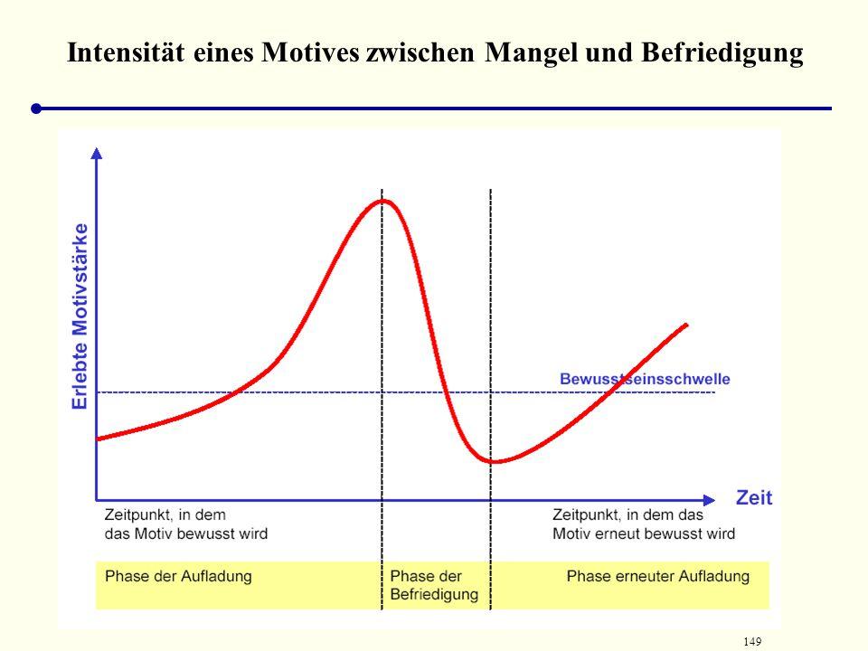 148 Wie erlebt man Motive Beispiel 2.Zum zweiten ist zu beachten, dass nach der Befriedigung meist -nach kürzerer oder längerer Zeit - der Mangelzusta