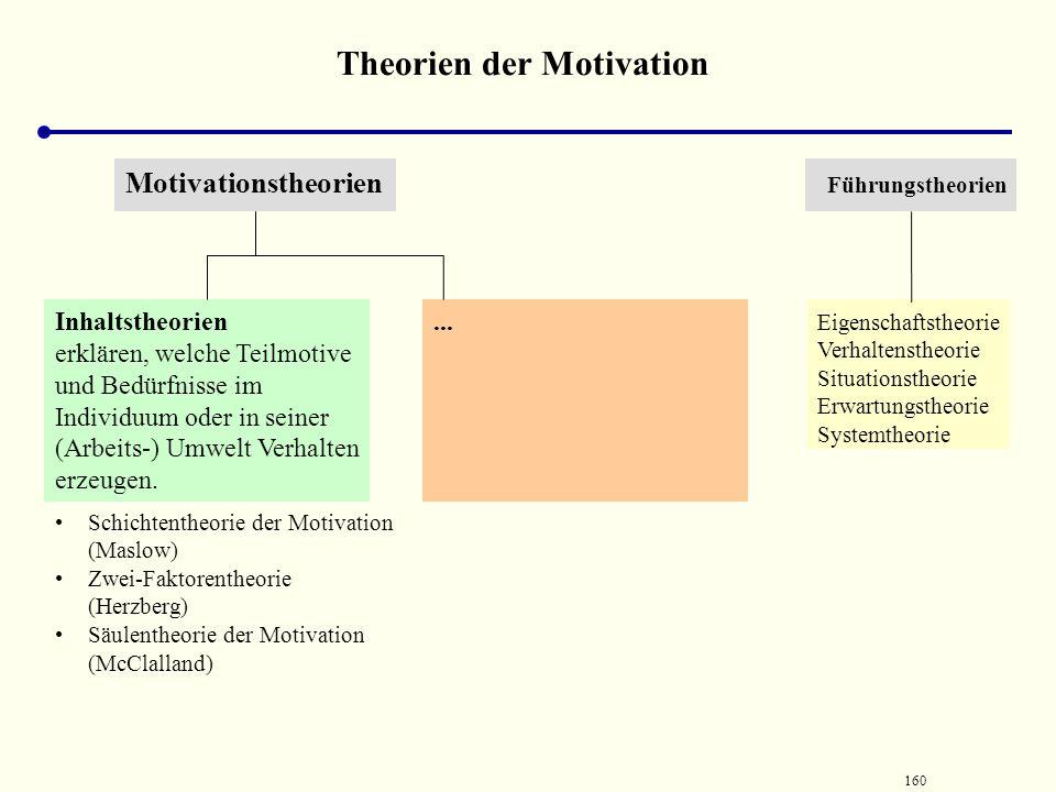 159 Teil2: Psychologischer Hintergrund der Personalführung 2. Theoretische Begründungsversuche der Motivation 2.1 Inhaltstheoretische Begründung