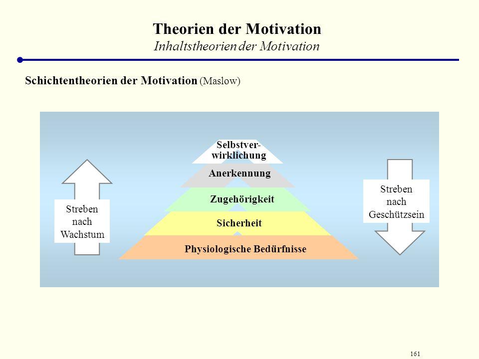 160 Theorien der Motivation Motivationstheorien... Eigenschaftstheorie Verhaltenstheorie Situationstheorie Erwartungstheorie Systemtheorie Inhaltstheo