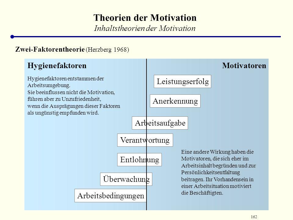 161 Theorien der Motivation Inhaltstheorien der Motivation Schichtentheorien der Motivation (Maslow) Physiologische Bedürfnisse SicherheitZugehörigkei