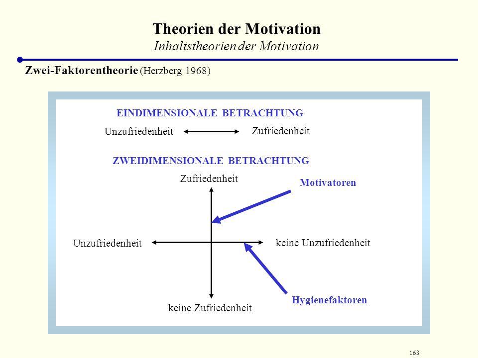 162 Theorien der Motivation Inhaltstheorien der Motivation Zwei-Faktorentheorie (Herzberg 1968) HygienefaktorenMotivatoren Anerkennung Arbeitsaufgabe
