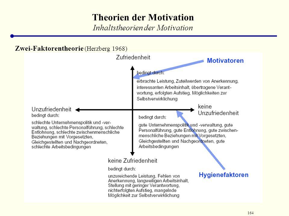 163 Theorien der Motivation Inhaltstheorien der Motivation Zwei-Faktorentheorie (Herzberg 1968) EINDIMENSIONALE BETRACHTUNG ZWEIDIMENSIONALE BETRACHTU