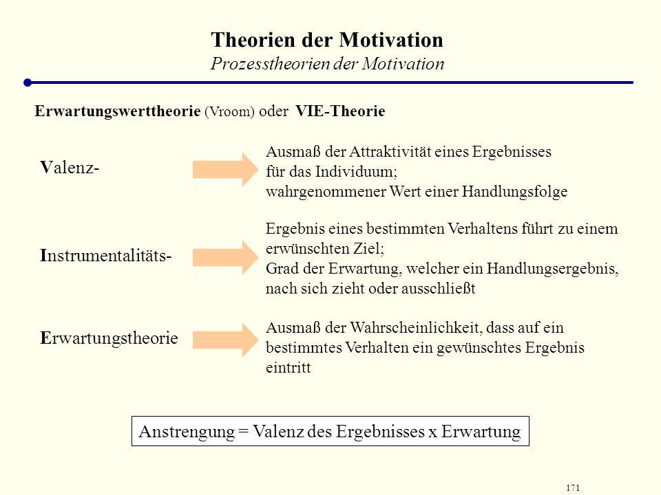 170 Theorien der Motivation Prozesstheorien der Motivation Gleichgewichtstheorie der Motivation (Adams) oder Equity – Theorie jeder Mitarbeiter ist be