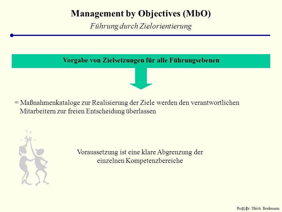 200 Management by Objectives Führung durch Zielorientierung DefinitionFührung durch Zielvereinbarung HauptzieleEntlastung der Führungsspitze Förderung