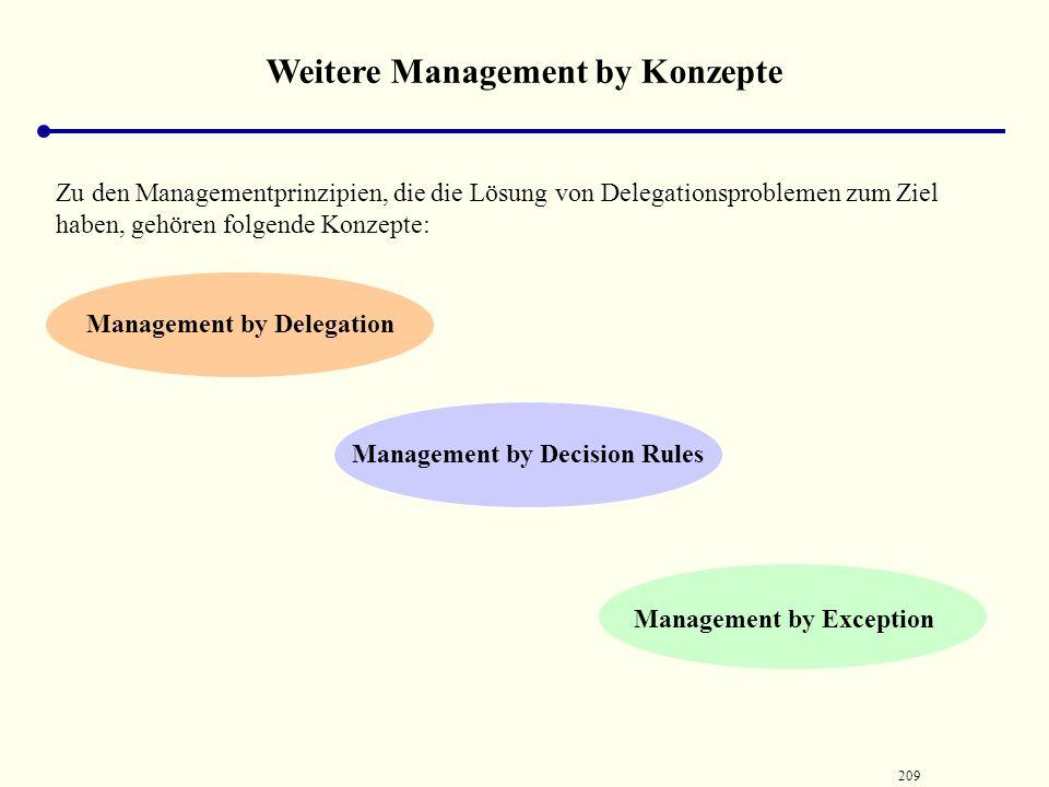 208 Weitere Management by Konzepte Management by Participation Management by Participation (Führung durch Beteiligung) gemeinsame Ausübung von Kompete