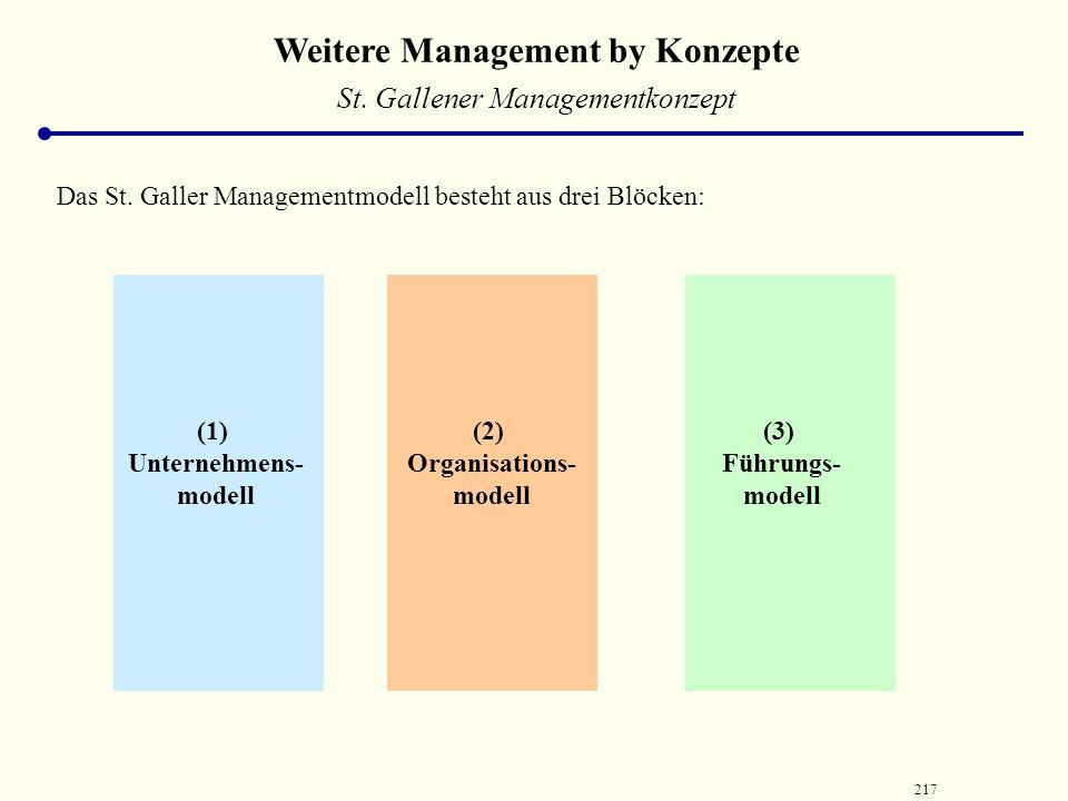 216 Weitere Management by Konzepte St. Gallener Managementkonzept Unternehmenspolitik Planung Disposition Ziele Mittel Verfahren Kontrollieren In-Gang