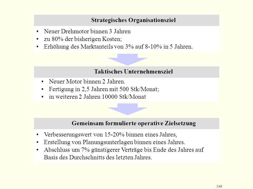 245 Regelmäßige Mitarbeitergespräche - Zielvereinbarungsgespräch  der Vorgesetzte stimmt mit seinem Mitarbeiter ab, welche operativen Ziele dieser im