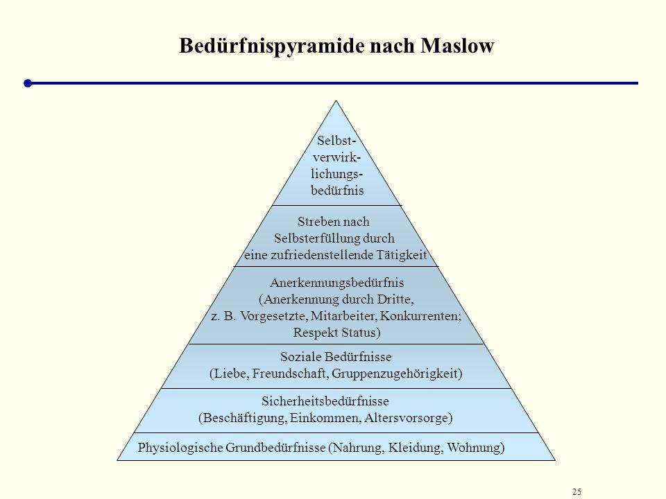 24 Differenziertes dualistisches Menschenbild von McGregor (1973) Theorie Y Der Mensch hat keine angeborene Abneigung gegen Arbeit, im Gegenteil, Arbe