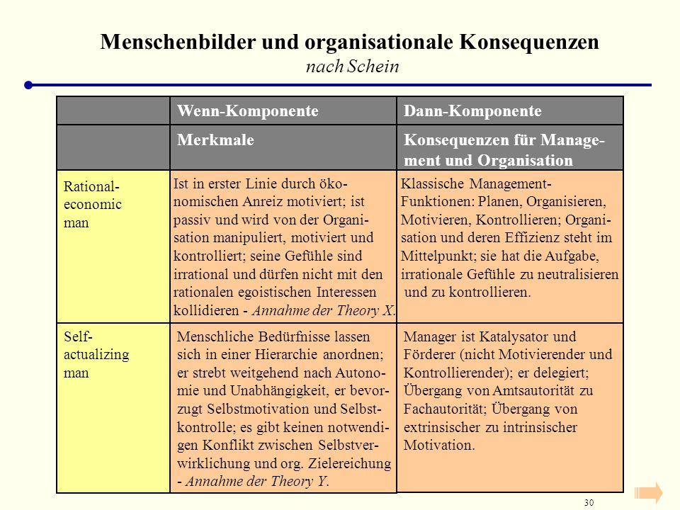 29 Folgerungen aus der Theorie X:  Führungsentscheidungen nach dieser Theorie erhöhen die Wahrscheinlichkeit dafür, dass Mitarbeiter im Sinne einer s