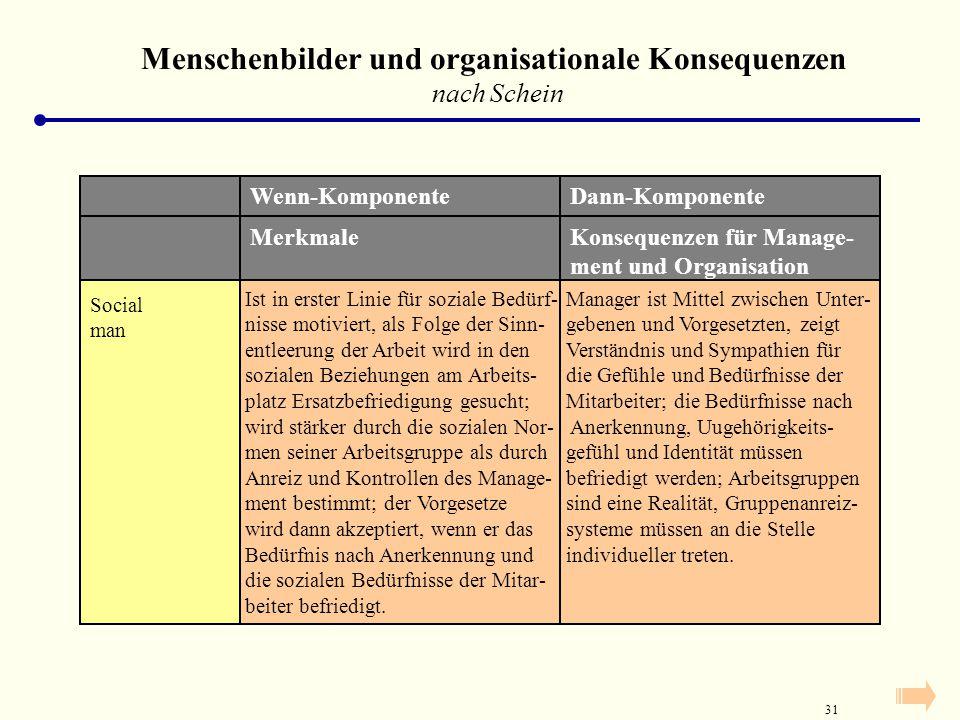 30 Menschenbilder und organisationale Konsequenzen nach Schein Rational- economic man Wenn-KomponenteDann-Komponente Ist in erster Linie durch öko- no