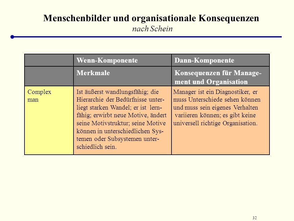 31 Menschenbilder und organisationale Konsequenzen nach Schein Social man Ist in erster Linie für soziale Bedürf- nisse motiviert, als Folge der Sinn-