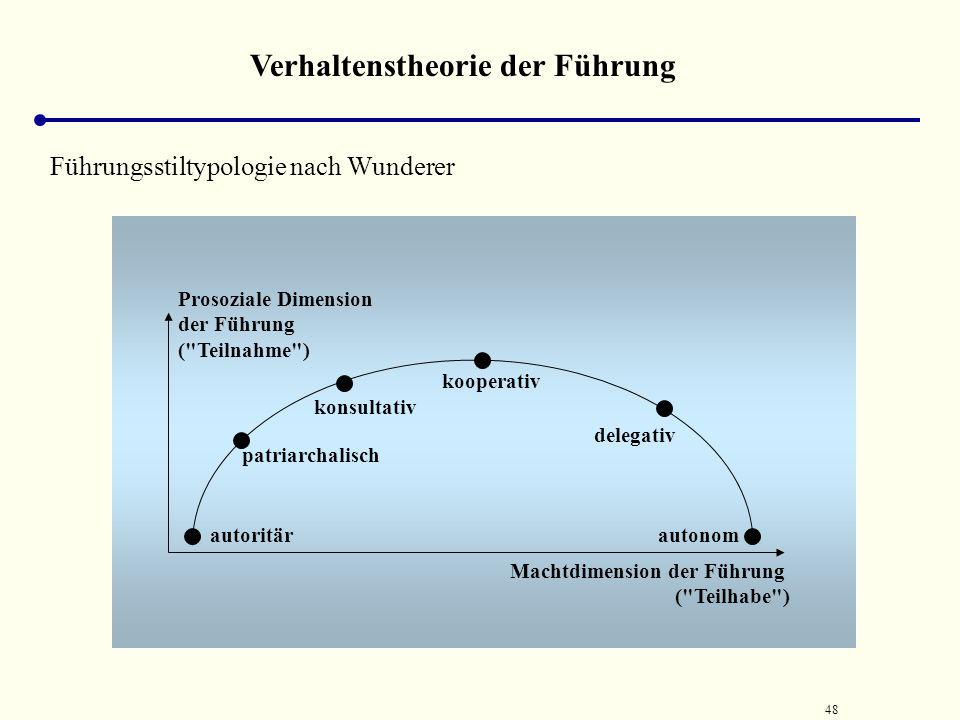 47 Bedürfnispyramide nach Maslow Streben nach Selbsterfüllung durch eine zufriedenstellende Tätigkeit Selbst- verwirk- lichungs- bedürfnis Anerkennung