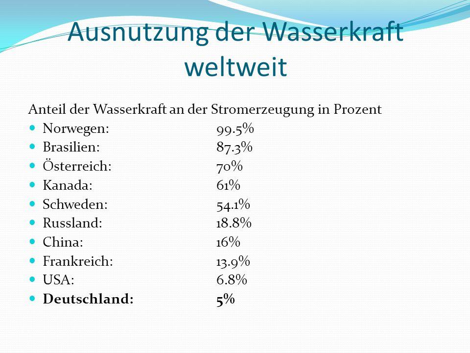 Ausnutzung der Wasserkraft weltweit Anteil der Wasserkraft an der Stromerzeugung in Prozent Norwegen:99.5% Brasilien:87.3% Österreich:70% Kanada:61% Schweden:54.1% Russland:18.8% China:16% Frankreich:13.9% USA:6.8% Deutschland:5%