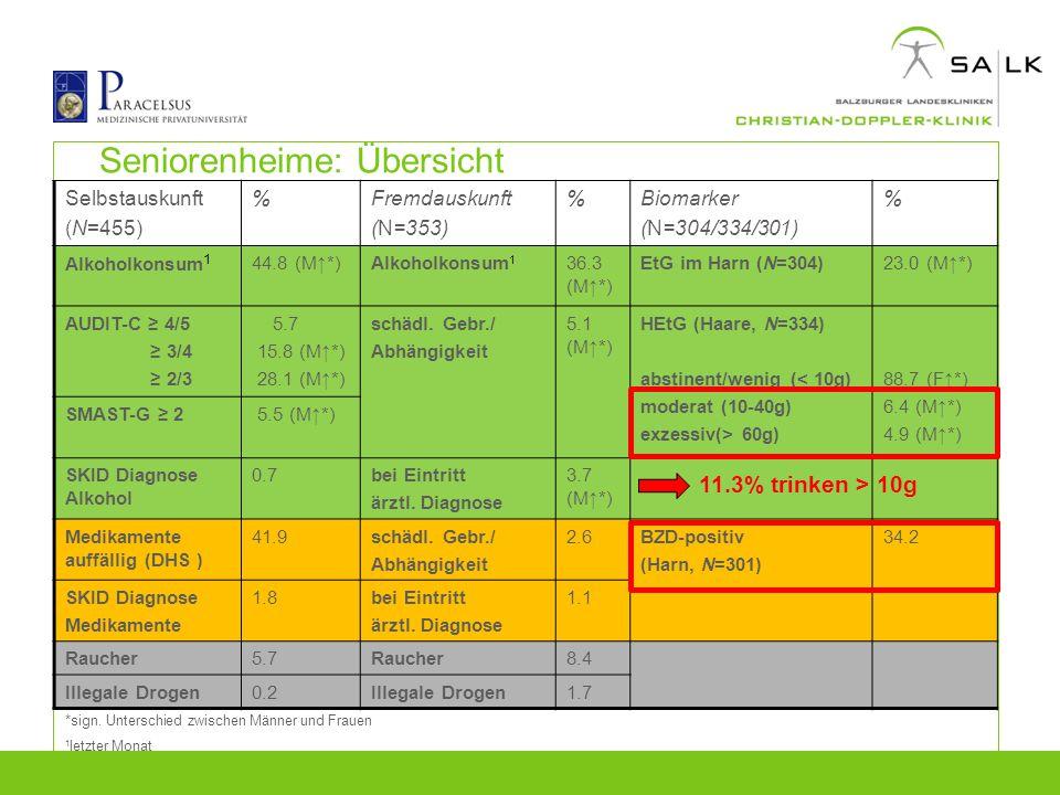 Seniorenheime: Übersicht Selbstauskunft (N=455) %Fremdauskunft (N=353) %Biomarker (N=304/334/301) % Alkoholkonsum 1 44.8 (M↑*)Alkoholkonsum 1 36.3 (M↑