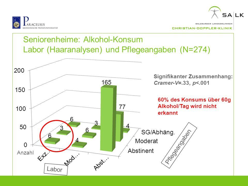 Seniorenheime: Alkohol-Konsum Labor (Haaranalysen) und Pflegeangaben (N=274) Signifikanter Zusammenhang: Cramer-V=.33, p<.001 60% des Konsums über 60g