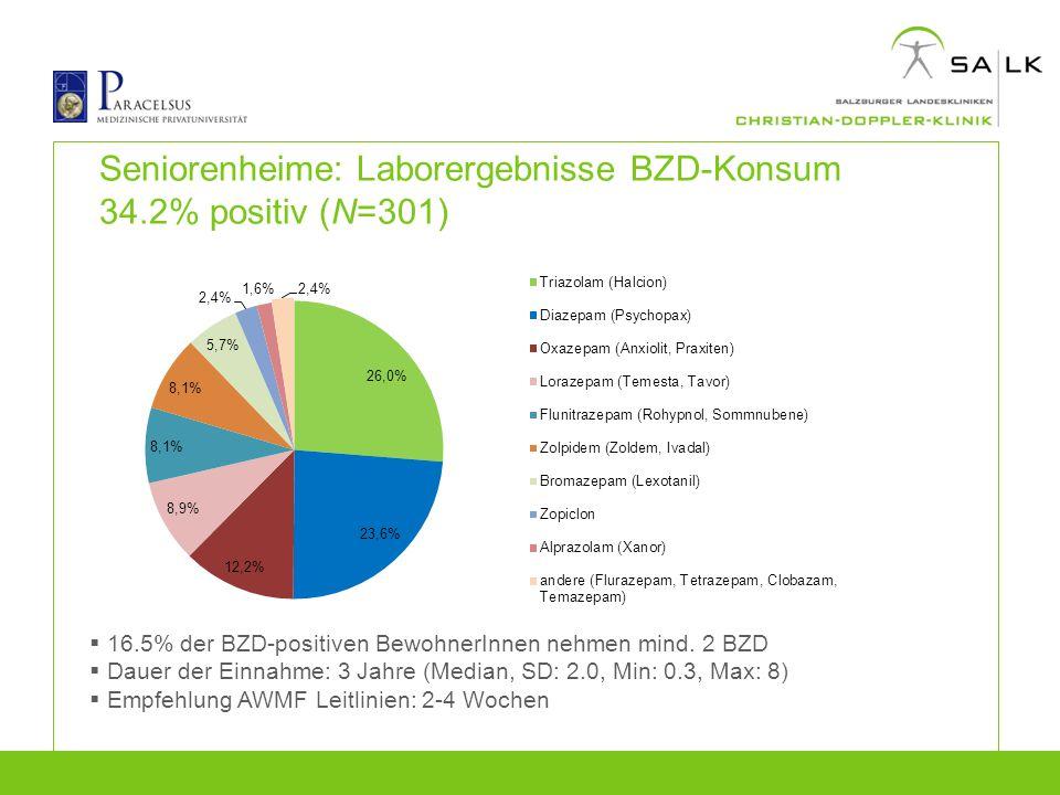 Seniorenheime: Laborergebnisse BZD-Konsum 34.2% positiv (N=301)  16.5% der BZD-positiven BewohnerInnen nehmen mind. 2 BZD  Dauer der Einnahme: 3 Jah