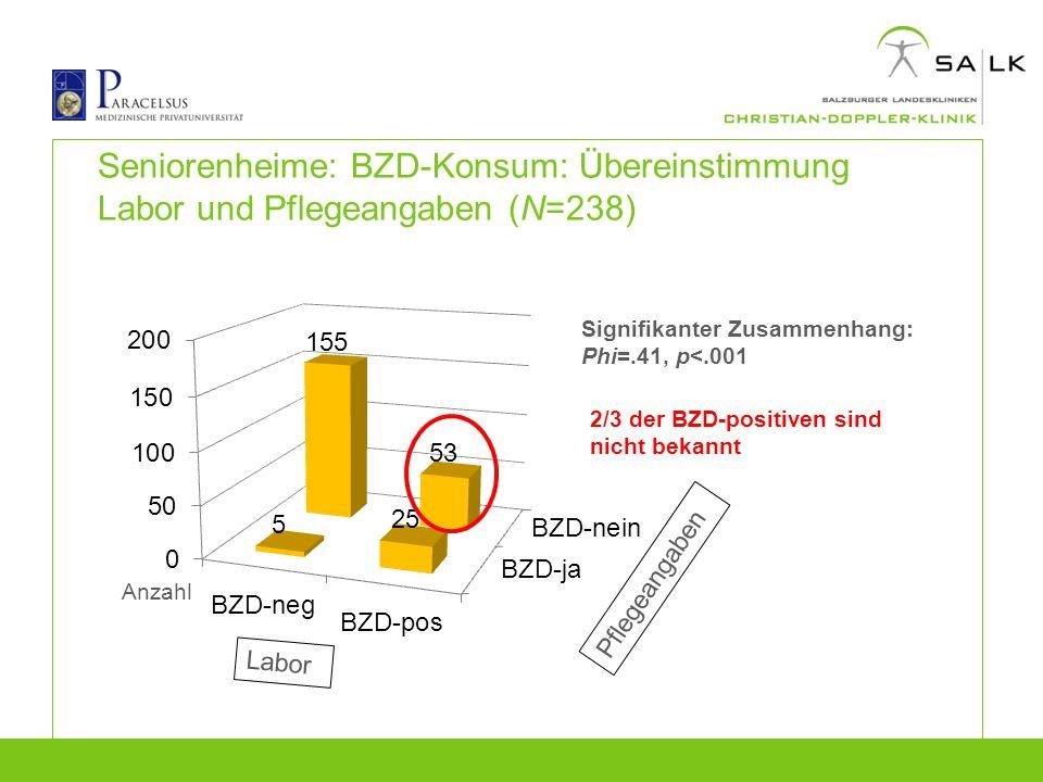 Seniorenheime: BZD-Konsum: Übereinstimmung Labor und Pflegeangaben (N=238) Signifikanter Zusammenhang: Phi=.41, p<.001 2/3 der BZD-positiven sind nich