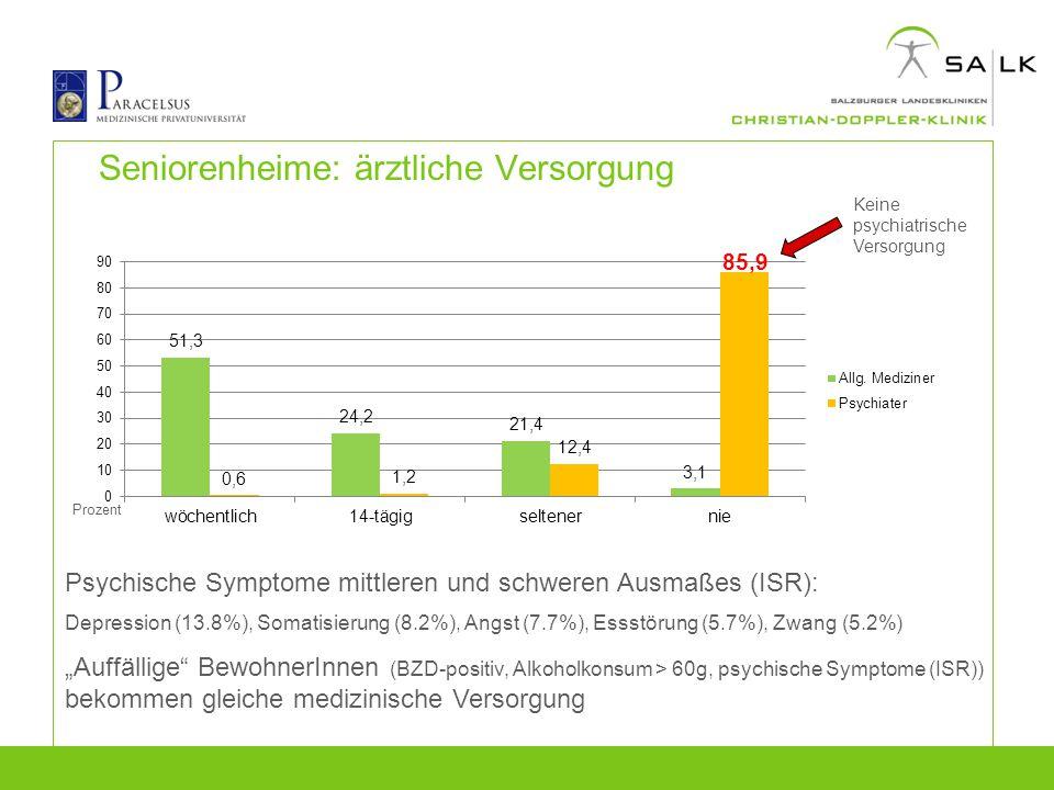 Seniorenheime: ärztliche Versorgung Prozent Keine psychiatrische Versorgung Psychische Symptome mittleren und schweren Ausmaßes (ISR): Depression (13.