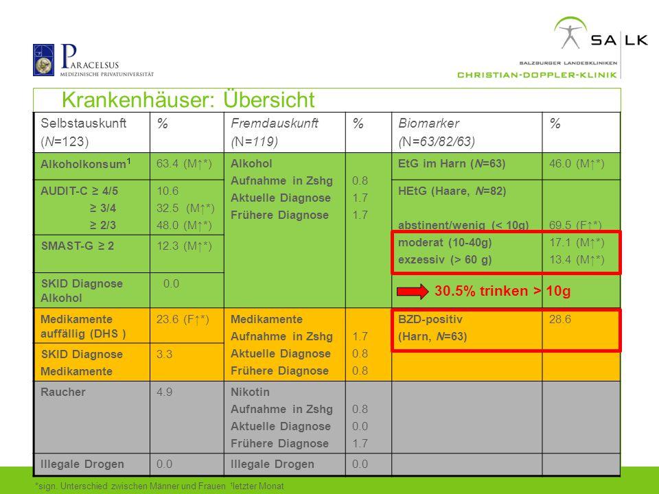 Krankenhäuser: Übersicht Selbstauskunft (N=123) %Fremdauskunft (N=119) %Biomarker (N=63/82/63) % Alkoholkonsum 1 63.4 (M↑*)Alkohol Aufnahme in Zshg Ak