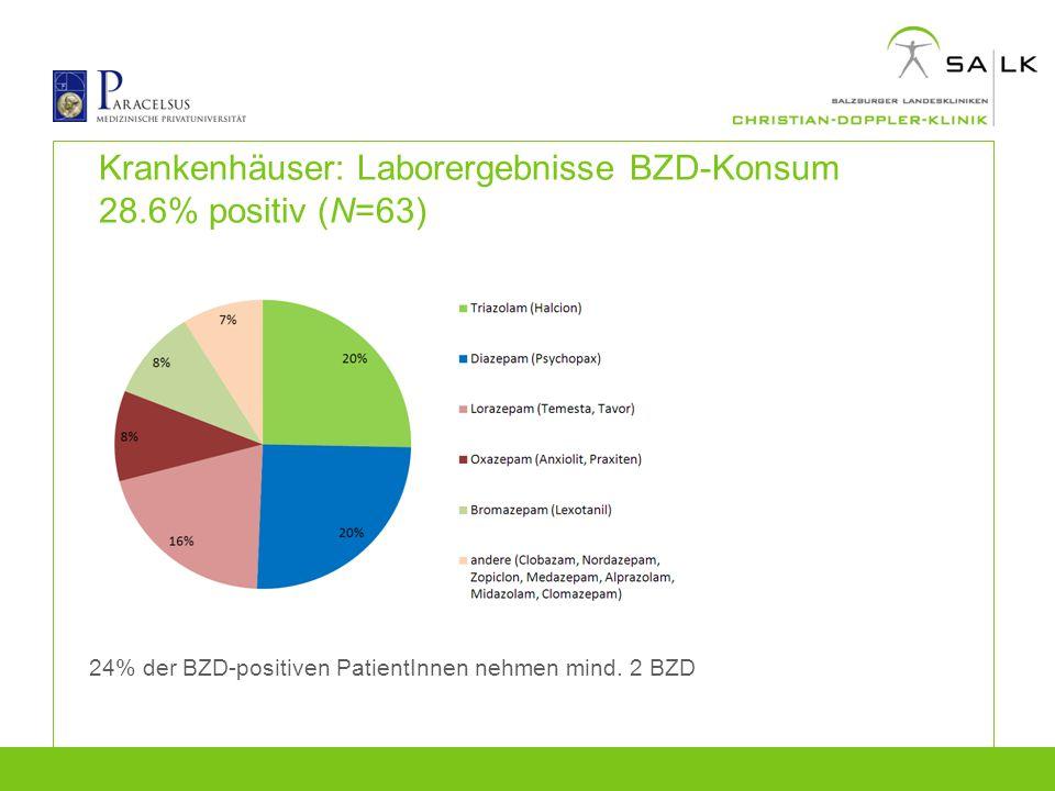 Krankenhäuser: Laborergebnisse BZD-Konsum 28.6% positiv (N=63) 24% der BZD-positiven PatientInnen nehmen mind. 2 BZD