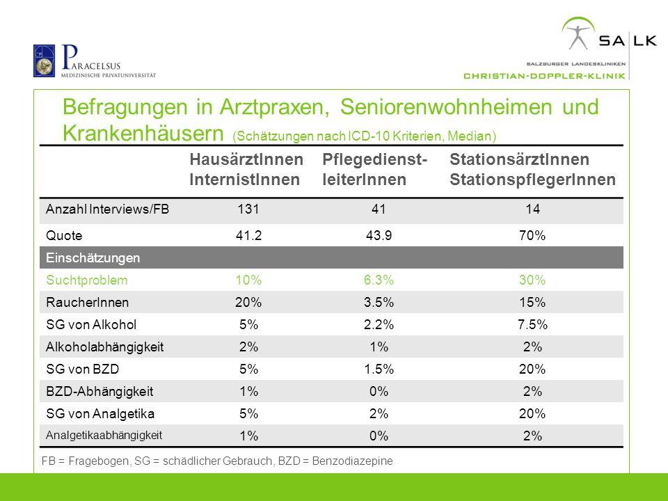 Befragungen in Arztpraxen, Seniorenwohnheimen und Krankenhäusern (Schätzungen nach ICD-10 Kriterien, Median) Anzahl Interview/FB* HausärztInnen Intern