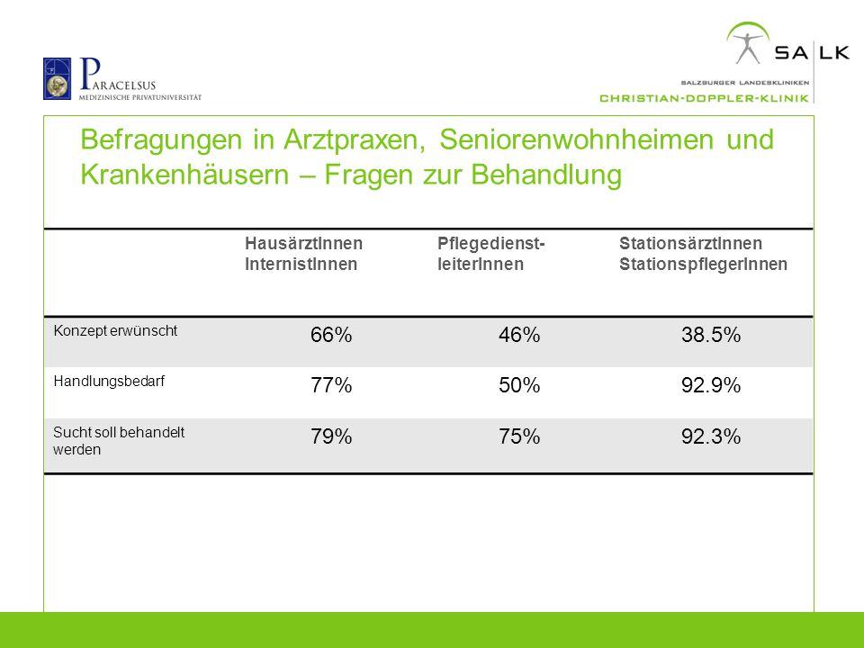Seniorenheime: Laborergebnisse BZD-Konsum 34.2% positiv (N=301)  16.5% der BZD-positiven BewohnerInnen nehmen mind.