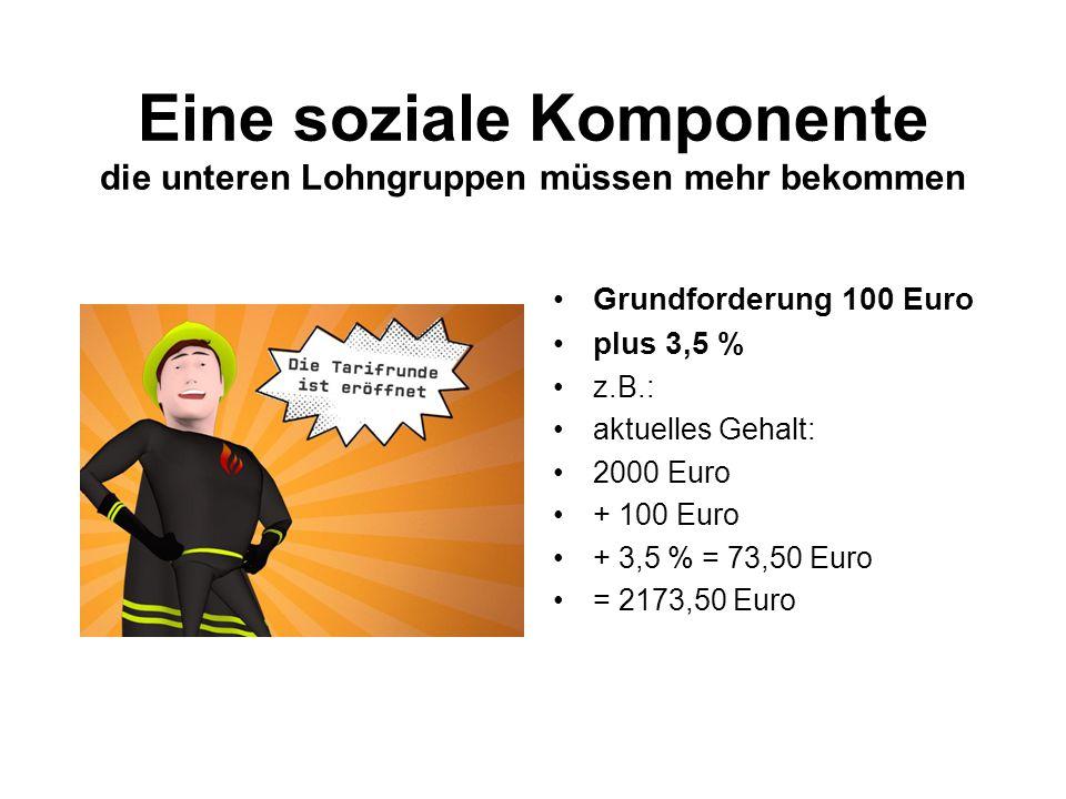 Eine soziale Komponente die unteren Lohngruppen müssen mehr bekommen Grundforderung 100 Euro plus 3,5 % z.B.: aktuelles Gehalt: 2000 Euro + 100 Euro + 3,5 % = 73,50 Euro = 2173,50 Euro