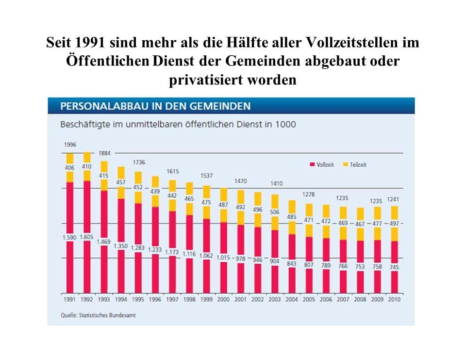 Seit 1991 sind mehr als die Hälfte aller Vollzeitstellen im Öffentlichen Dienst der Gemeinden abgebaut oder privatisiert worden