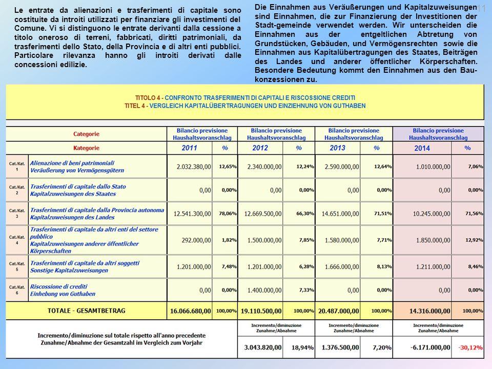 Le entrate da alienazioni e trasferimenti di capitale sono costituite da introiti utilizzati per finanziare gli investimenti del Comune.