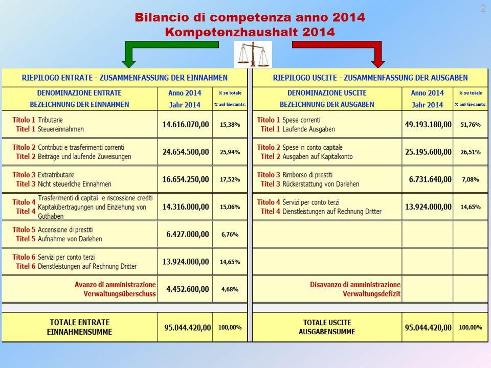 Bilancio di competenza anno 2014 Kompetenzhaushalt 2014 2