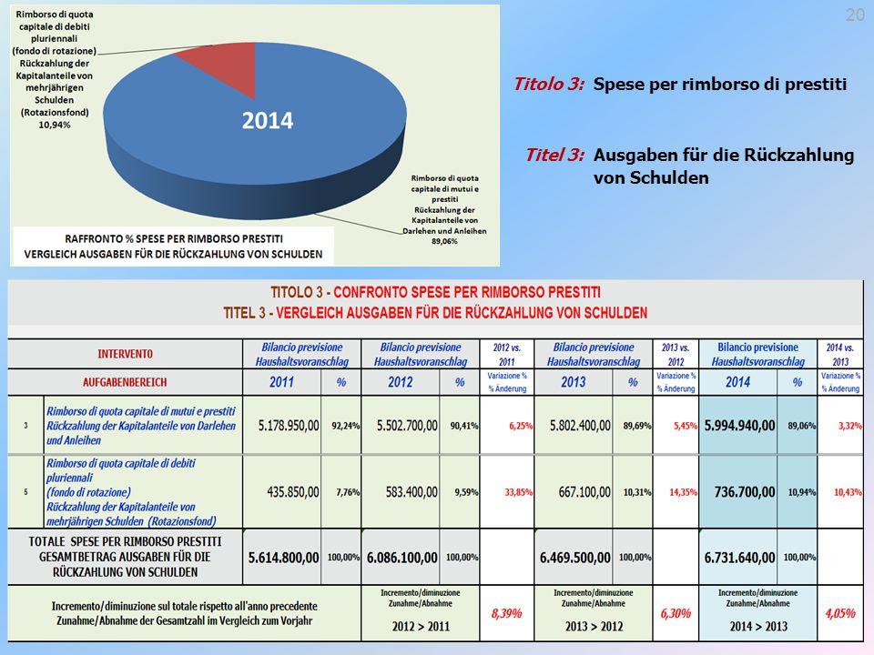 Titolo 3: Titel 3: Spese per rimborso di prestiti Ausgaben für die Rückzahlung von Schulden 20