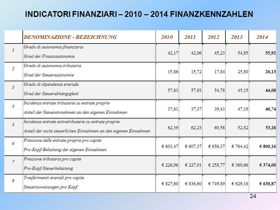 24 INDICATORI FINANZIARI – 2010 – 2014 FINANZKENNZAHLEN