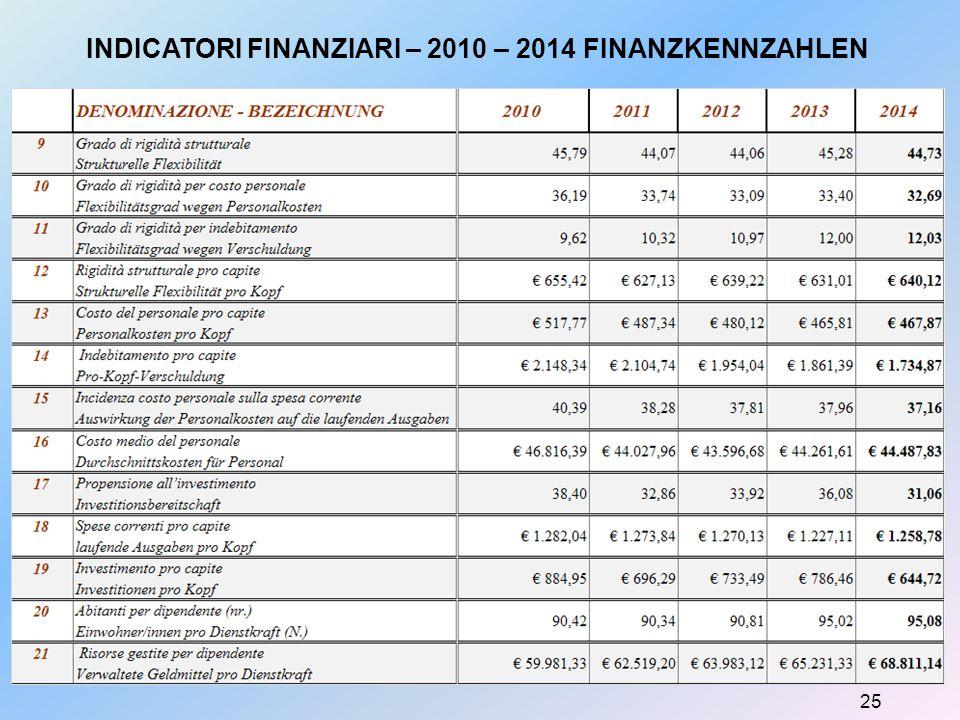 25 INDICATORI FINANZIARI – 2010 – 2014 FINANZKENNZAHLEN