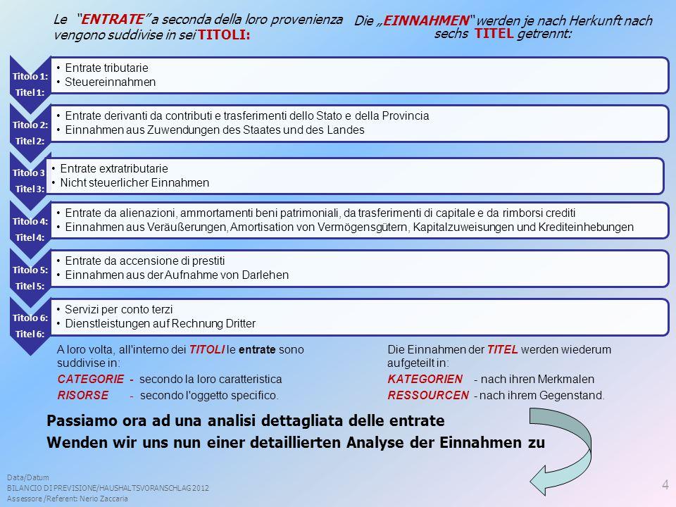 Data/Datum BILANCIO DI PREVISIONE/HAUSHALTSVORANSCHLAG 2012 Assessore /Referent: Nerio Zaccaria Le ENTRATE a seconda della loro provenienza vengono suddivise in sei TITOLI: A loro volta, all interno dei TITOLI le entrate sono suddivise in: CATEGORIE - secondo la loro caratteristica RISORSE - secondo l oggetto specifico.