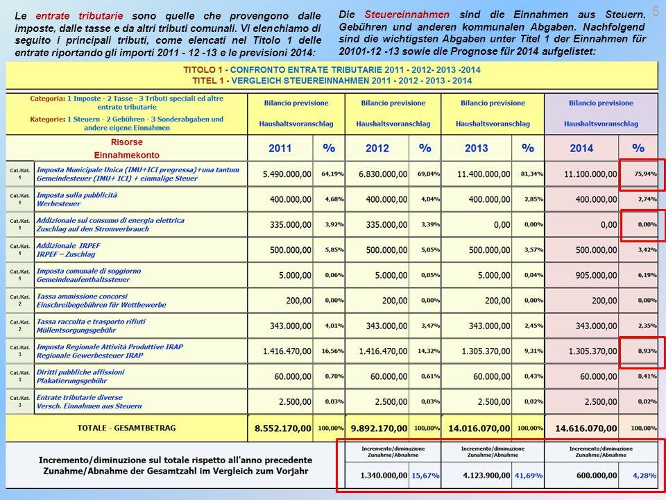 Le entrate tributarie sono quelle che provengono dalle imposte, dalle tasse e da altri tributi comunali.