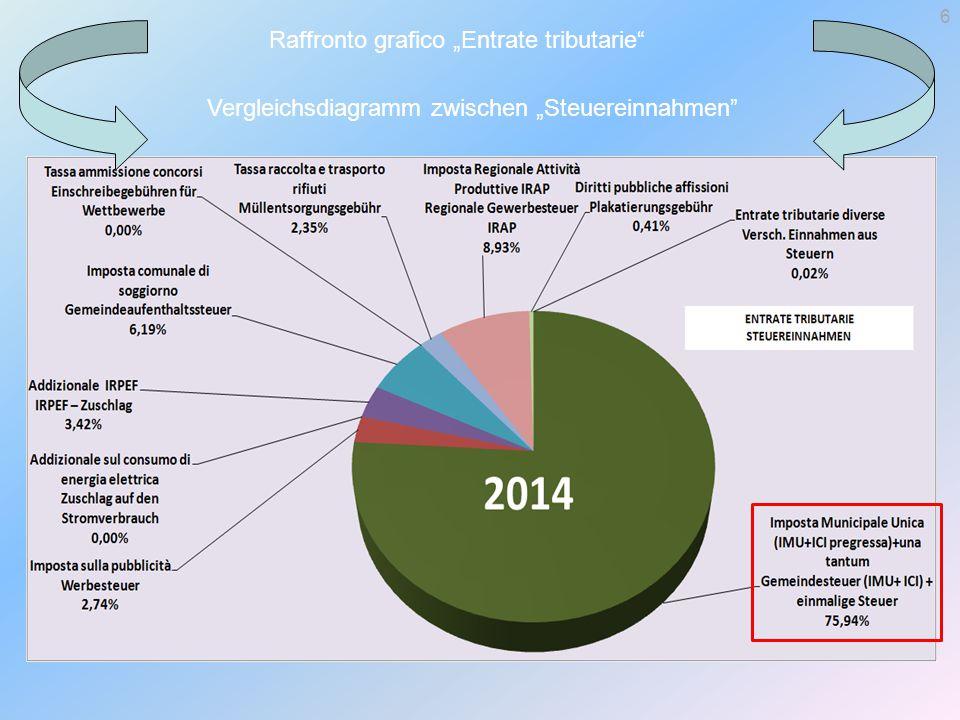 """Raffronto grafico """"Entrate tributarie Vergleichsdiagramm zwischen """"Steuereinnahmen 6"""