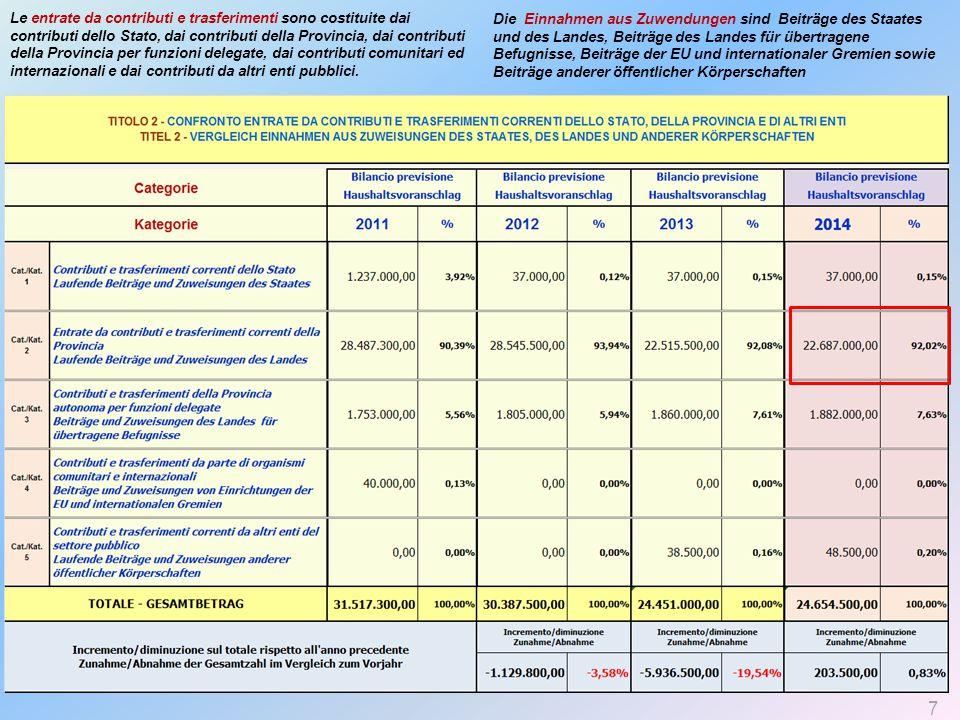 Le entrate da contributi e trasferimenti sono costituite dai contributi dello Stato, dai contributi della Provincia, dai contributi della Provincia per funzioni delegate, dai contributi comunitari ed internazionali e dai contributi da altri enti pubblici.