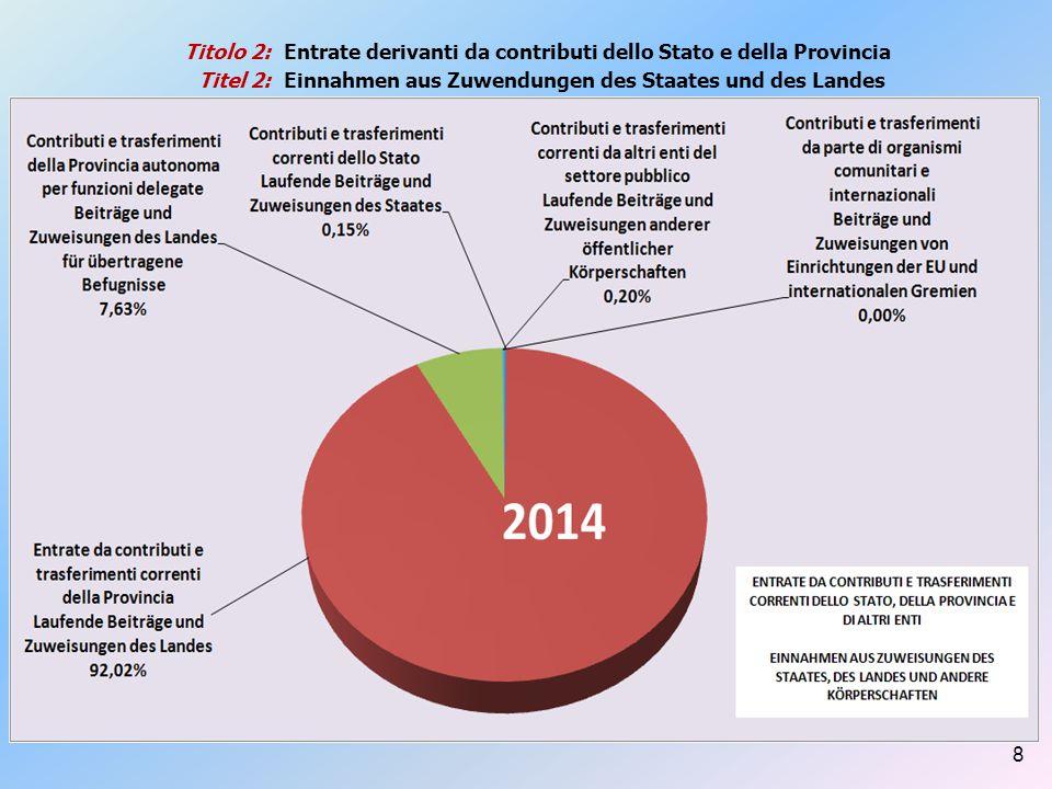 Titolo 2: Titel 2: Spese in conto capitale 2014 Ausgaben auf Kapitalkonto 2014 19