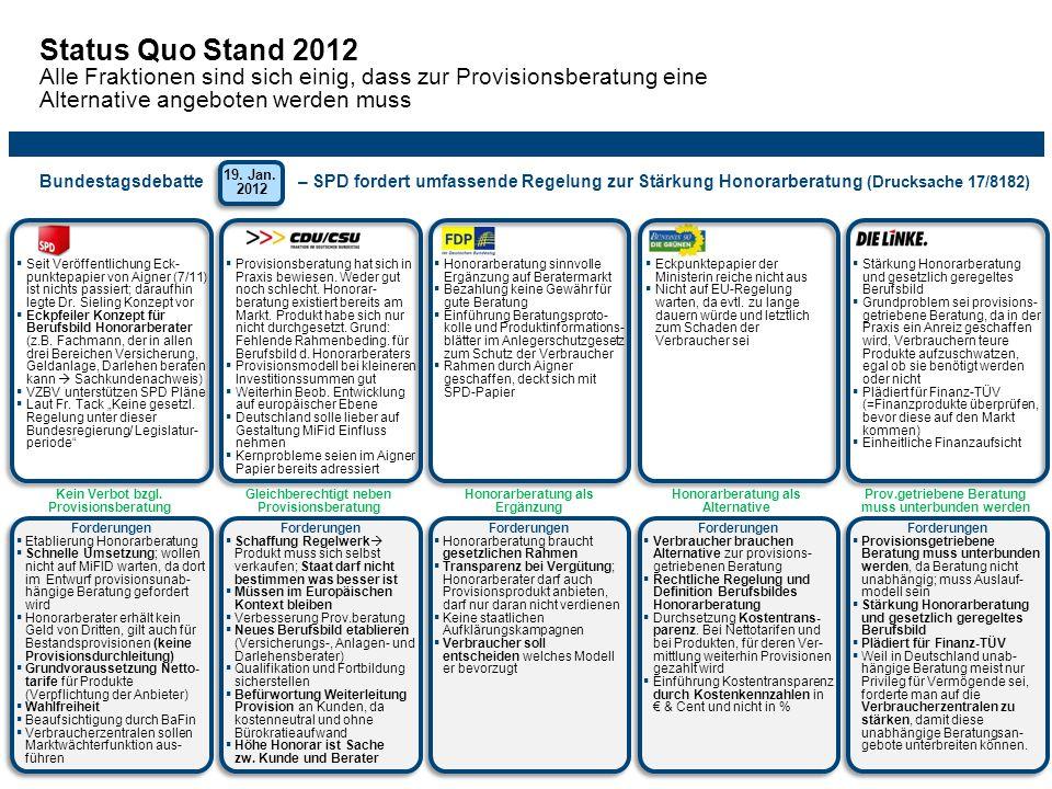 Status Quo Stand 2012 Alle Fraktionen sind sich einig, dass zur Provisionsberatung eine Alternative angeboten werden muss 19.