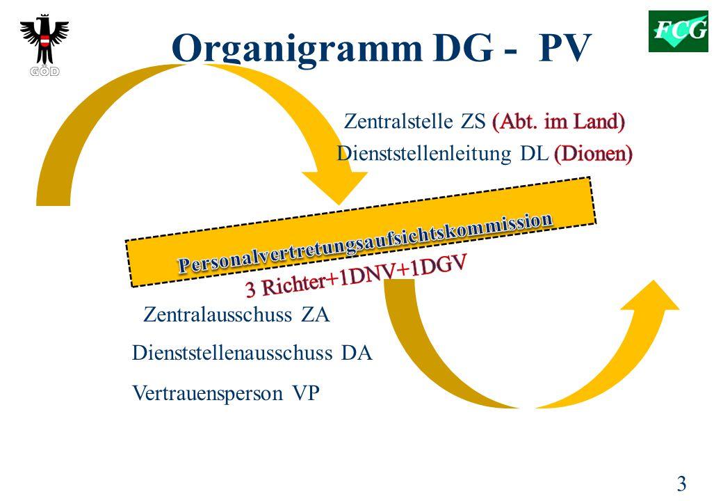 3 Organigramm DG - PV Zentralausschuss ZA Vertrauenspersonen VP Personalvertretung PV Dienststellenausschuss DA Vertrauensperson VP