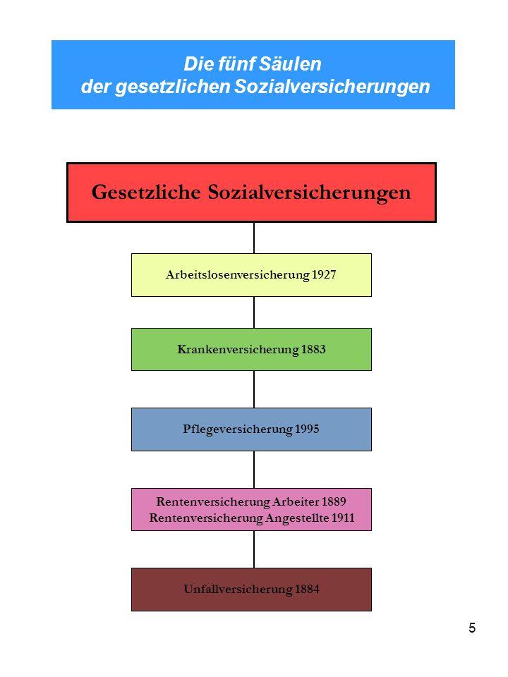 5 Die fünf Säulen der gesetzlichen Sozialversicherungen Gesetzliche Sozialversicherungen Arbeitslosenversicherung 1927 Krankenversicherung 1883 Pflege